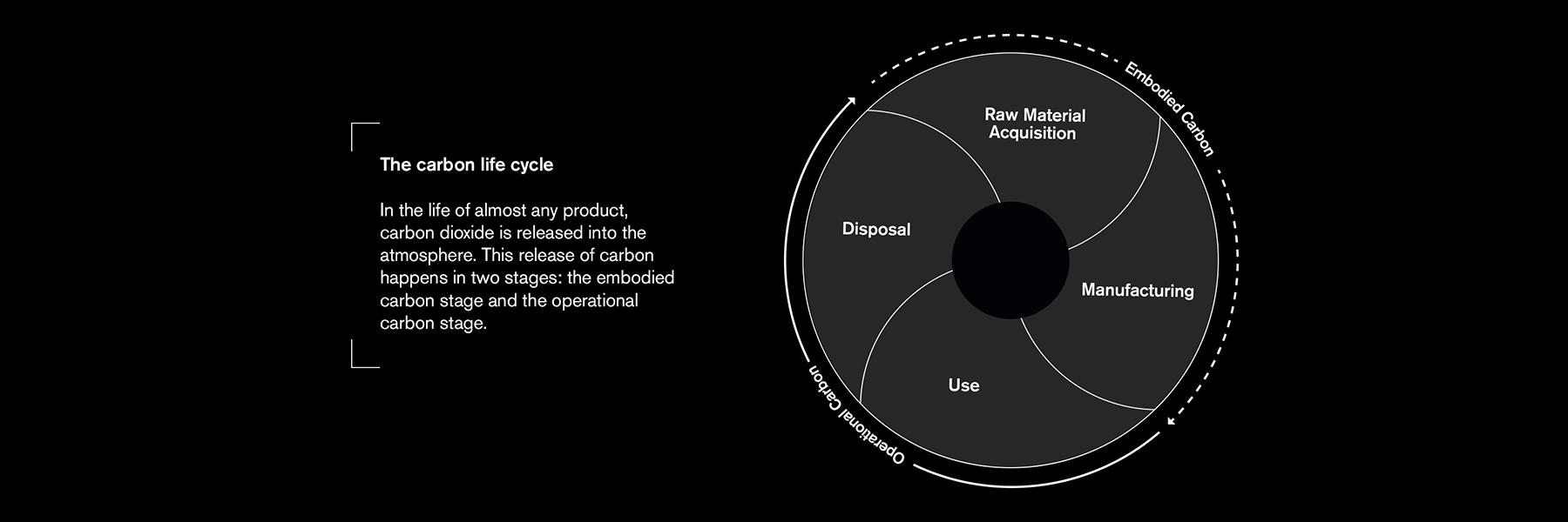 Interface Carbon Negative